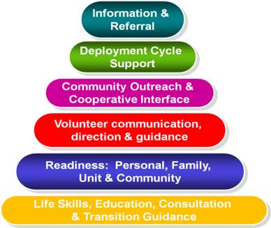 Graphic triangle shape; bottom line is Life Skills, Education, Consultations and Transition Guidance. Next line up; Readiness: Personal, Family, Unit and Community. Next line up; Volunteer communication, direction and guidance. Next line up; Community Outreach and Cooperative interface. Next line up; Deployment Cycle Support. Top line; Information and Referral.